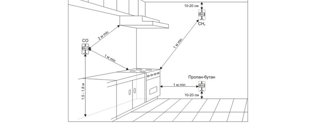 Рекомендации по установке газовых сигнализаторов